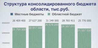 бюджет Псковской области